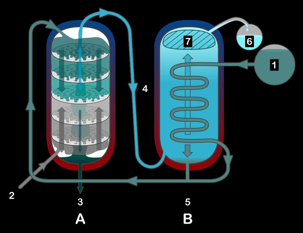 Destillering af alkohol